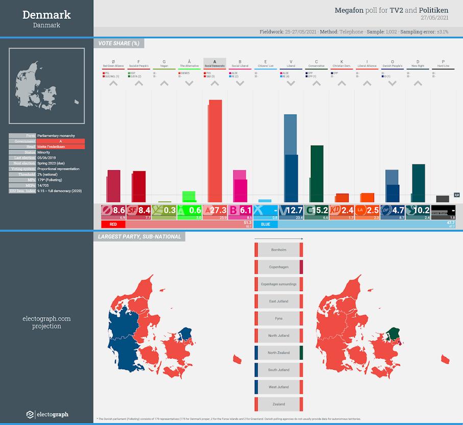 DENMARK: Megafon poll chart for TV2 and Politiken, 27 May 2021