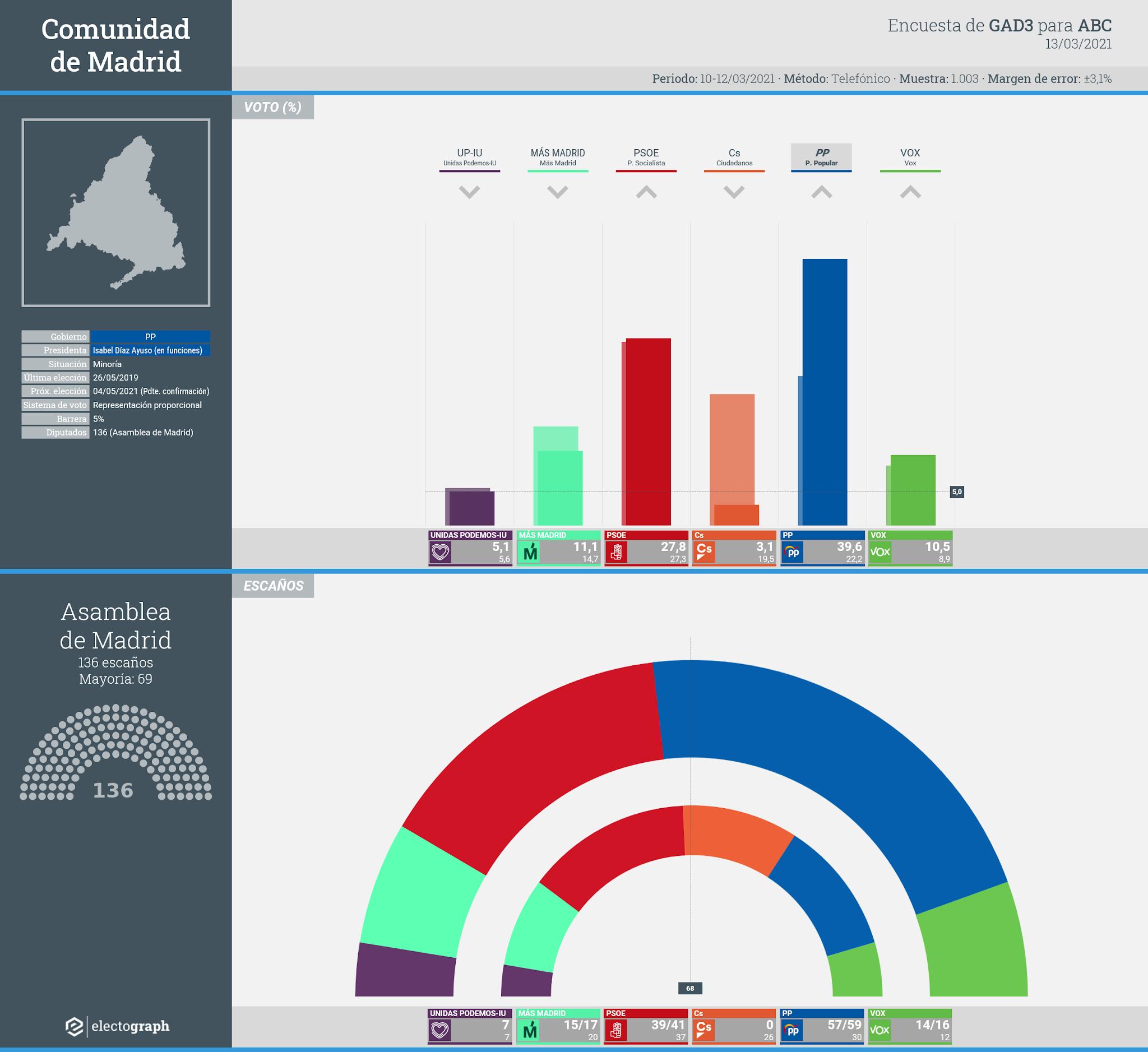 Gráfico de la encuesta para elecciones autonómicas en la Comunidad de Madrid realizada por GAD3 para ABC, 13 de marzo de 2021