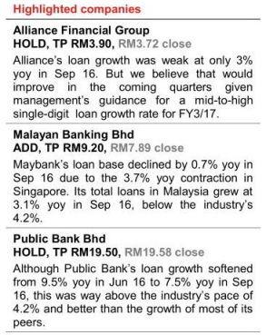 malaysia top banks