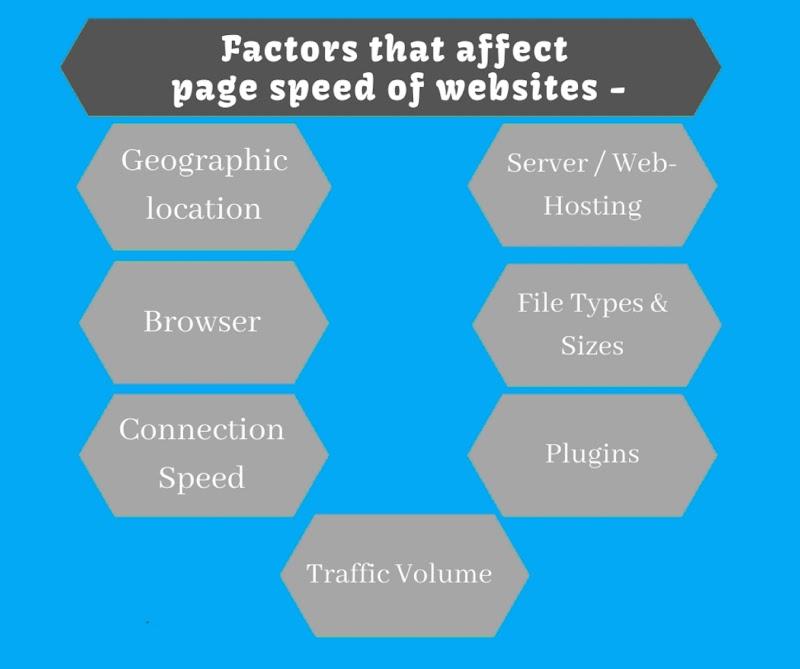 Mengapa Situs Web Anda Harus Memiliki Kecepatan Halaman Yang Baik