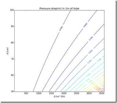 contour_plot