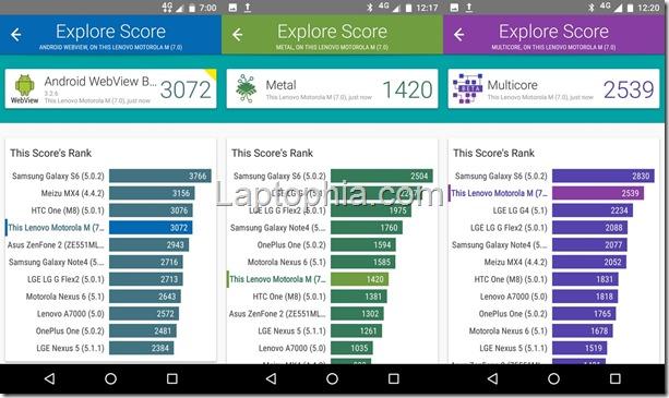 Benchmark Vellamo Motorola Moto M XT1663