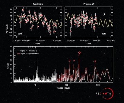 medições obtidas com o HARPS durante a campanha Pontos Vermelhos