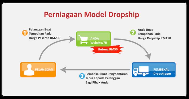 Aliran Perniagaan Model Dropship