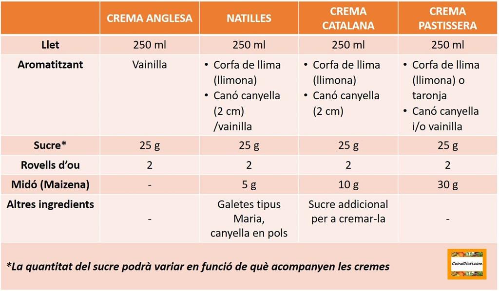 [6-3-Basics+cuinadiari-taula+cremes%5B3%5D]