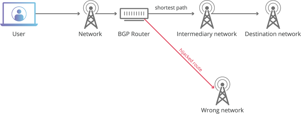 Bgp hijacking technical flow 1