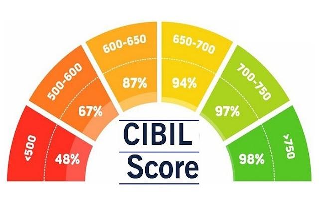 ClBIL SCORE म्हणजे काय असतंय ?
