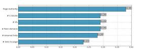 Korelasi Page Level Terhadap search engine marketing