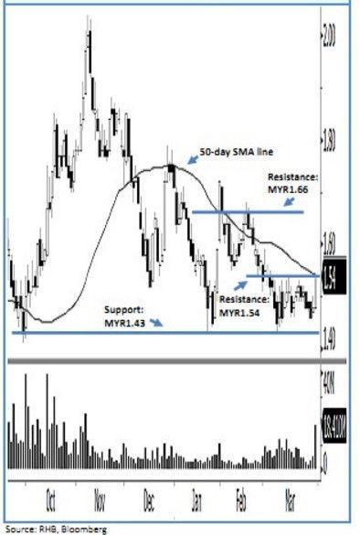 buy felda global ventures