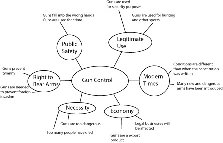 writing an essay on gun control A personal essay on gun control tackles the issue of using fear to deter criminality the writer has to have some idea of the psychology of the criminal mind and the following are some types of guns you should know of when writing a personal essay on gun control (courtesy of professayscom.