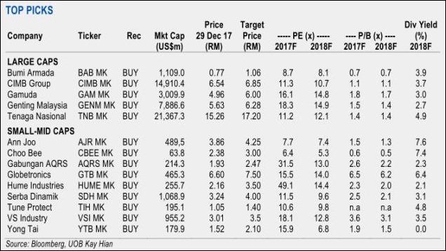 malaysia 2018 top stock picks