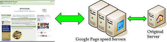 Ngbuzz Page speed 99