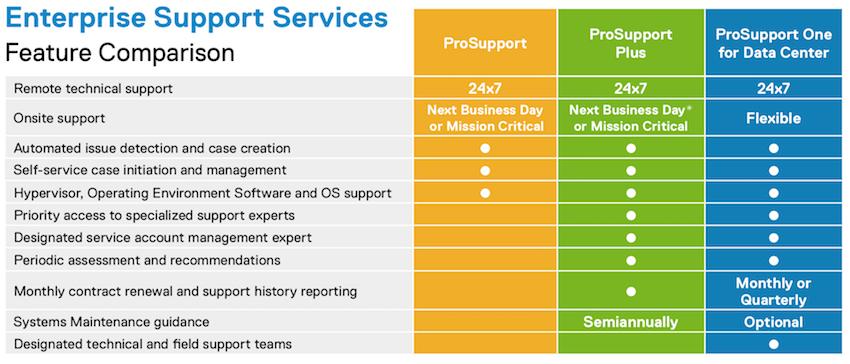 TechNewSources: Dell EMC ProSupport Enterprise Suite Review