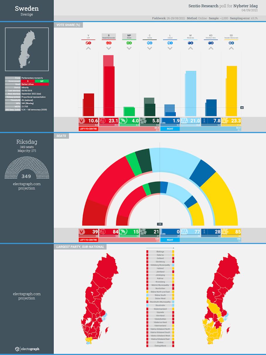 SWEDEN: Sentio Research poll chart for Nyheter Idag, 4 September 2021