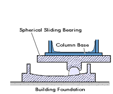 Spherical sliding isolators
