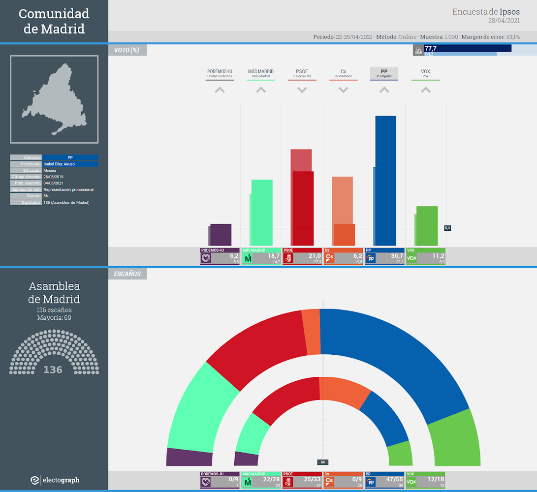 Gráfico de la encuesta para elecciones autonómicas en la Comunidad de Madrid realizada por Ipsos, 28 de abril de 2021