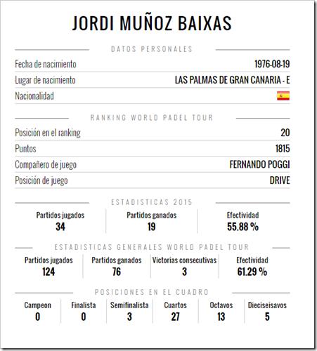 estadisticas Jordi Munoz Baixas Kelme