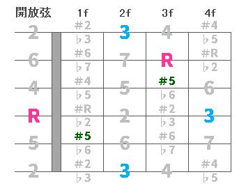 chord3-Daug00.png