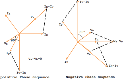 phase sequence relay vector diagram