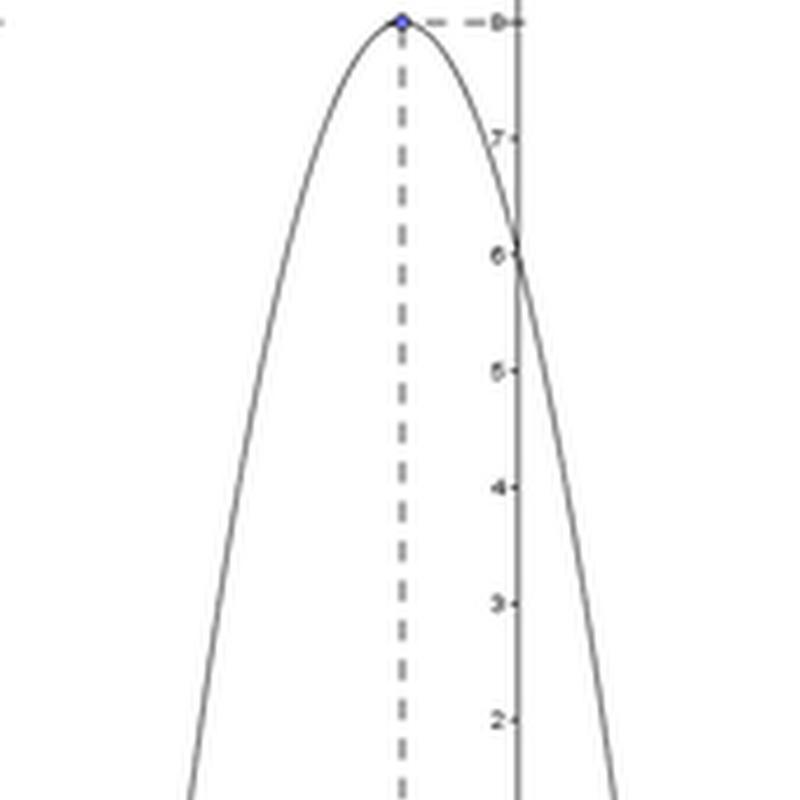 Cara menentukan persamaan grafik fungsi kuadrat jika diketahui titik puncaknya