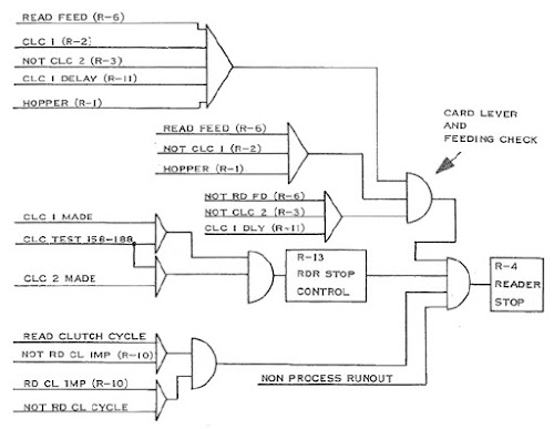 Diagram showing the logic conditions that yield a Reader Stop error in the card reader. From the manual.