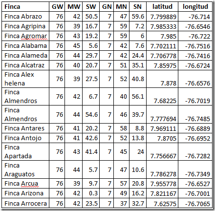 tabla datos qgis