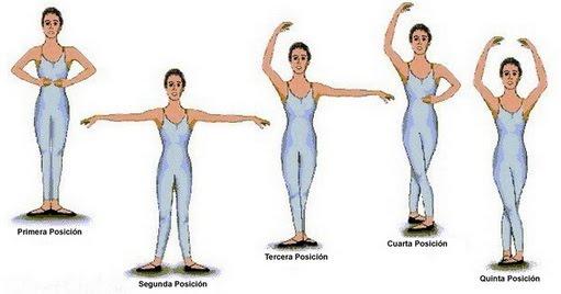 Danza Espacio 21: Posiciones Corporales En La Danza