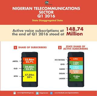 NBS-telecom-statistics