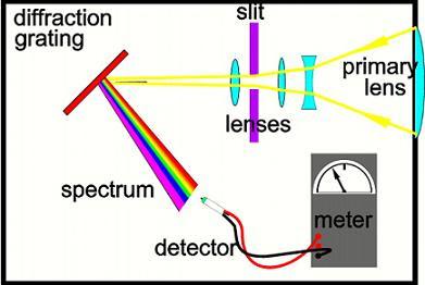 spectrometer-diagram