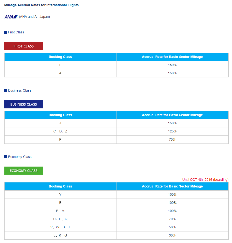 Mileage Accrual Rates on ANA's website