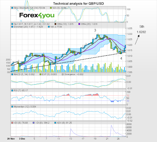 Why do you need a mobile application for trading forex crypto or binary options market