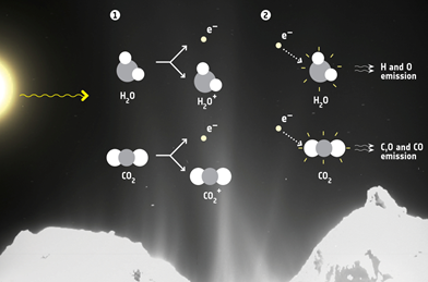 fótons solares ionizam moléculas produzindo elétrons