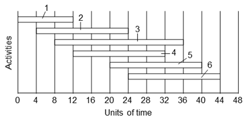 Conventional bar chart