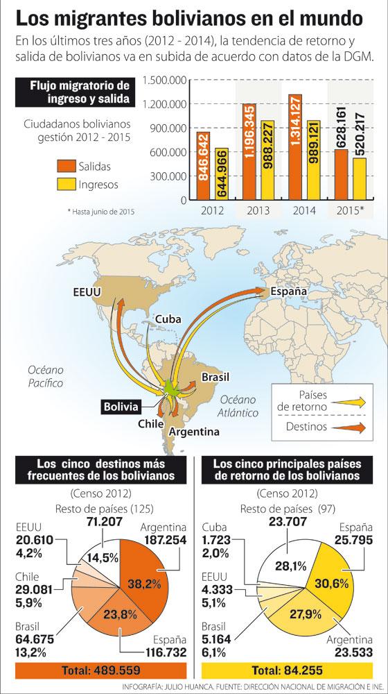 Migración: Aún son más los que se van de Bolivia