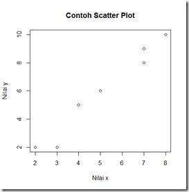 Scatter plot yang sudah diberi judul Contoh Scatter Plot
