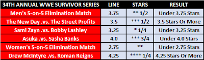 Survivor Series (2020) Observer Star Ratings Betting