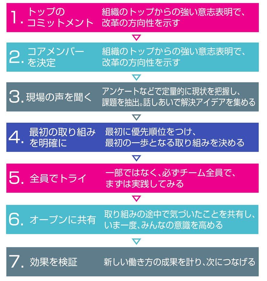 明日からできる働き方改革の7つのステップ