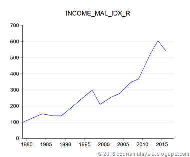 04_real_income
