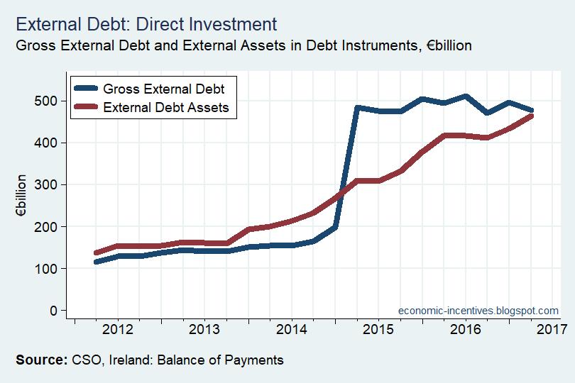 [Direct-Investment-Debt2]