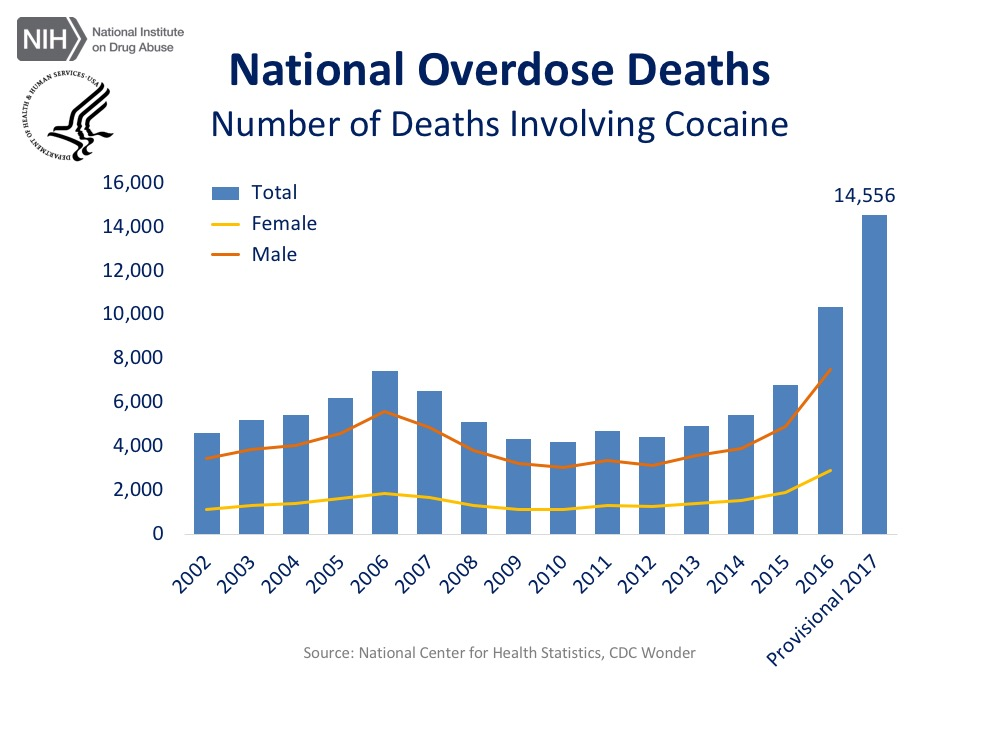 A chart showing the national overdose deaths involving Cocaine.