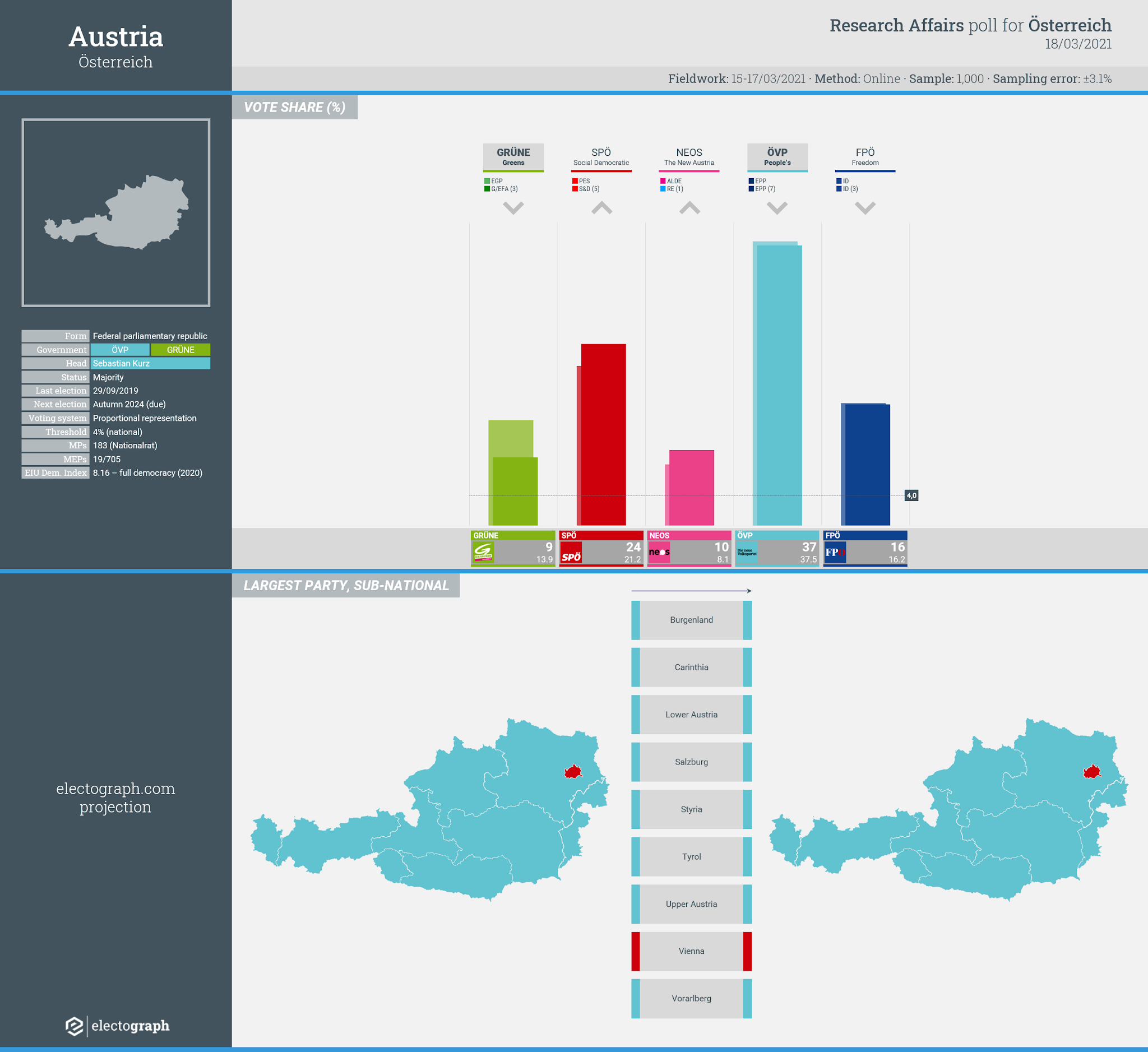 AUSTRIA: Research Affairs poll chart for Österreich, 18 March 2021