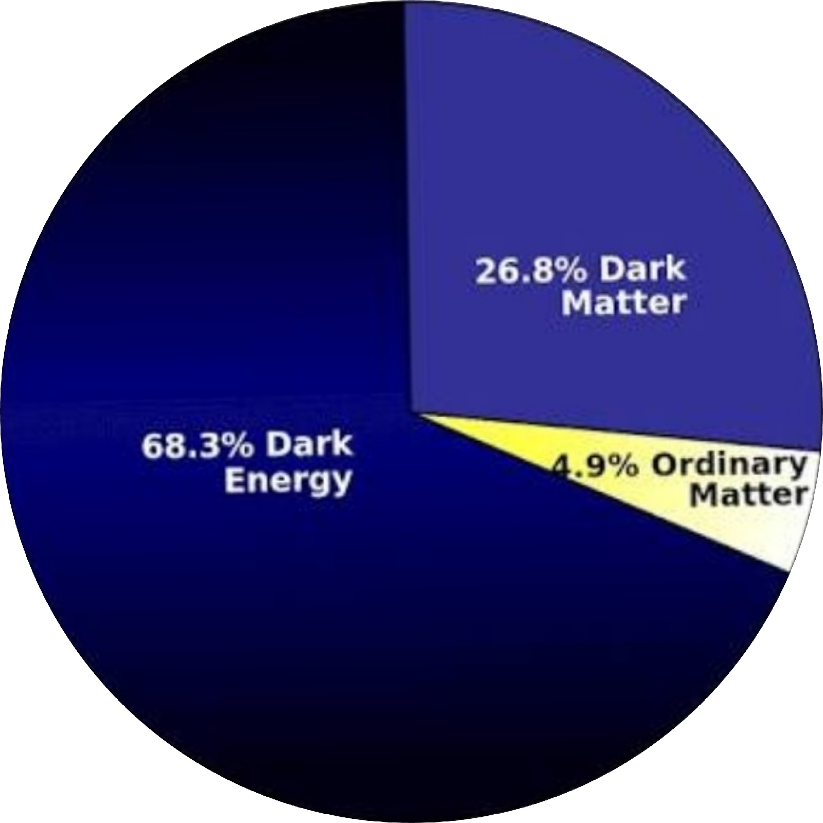 Dark energy percentage