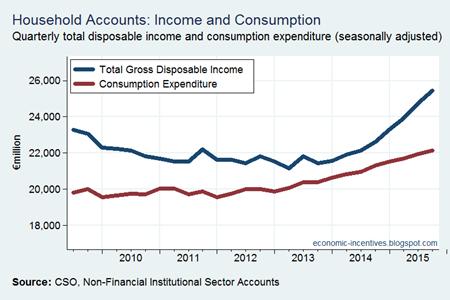 Income versus Consumption