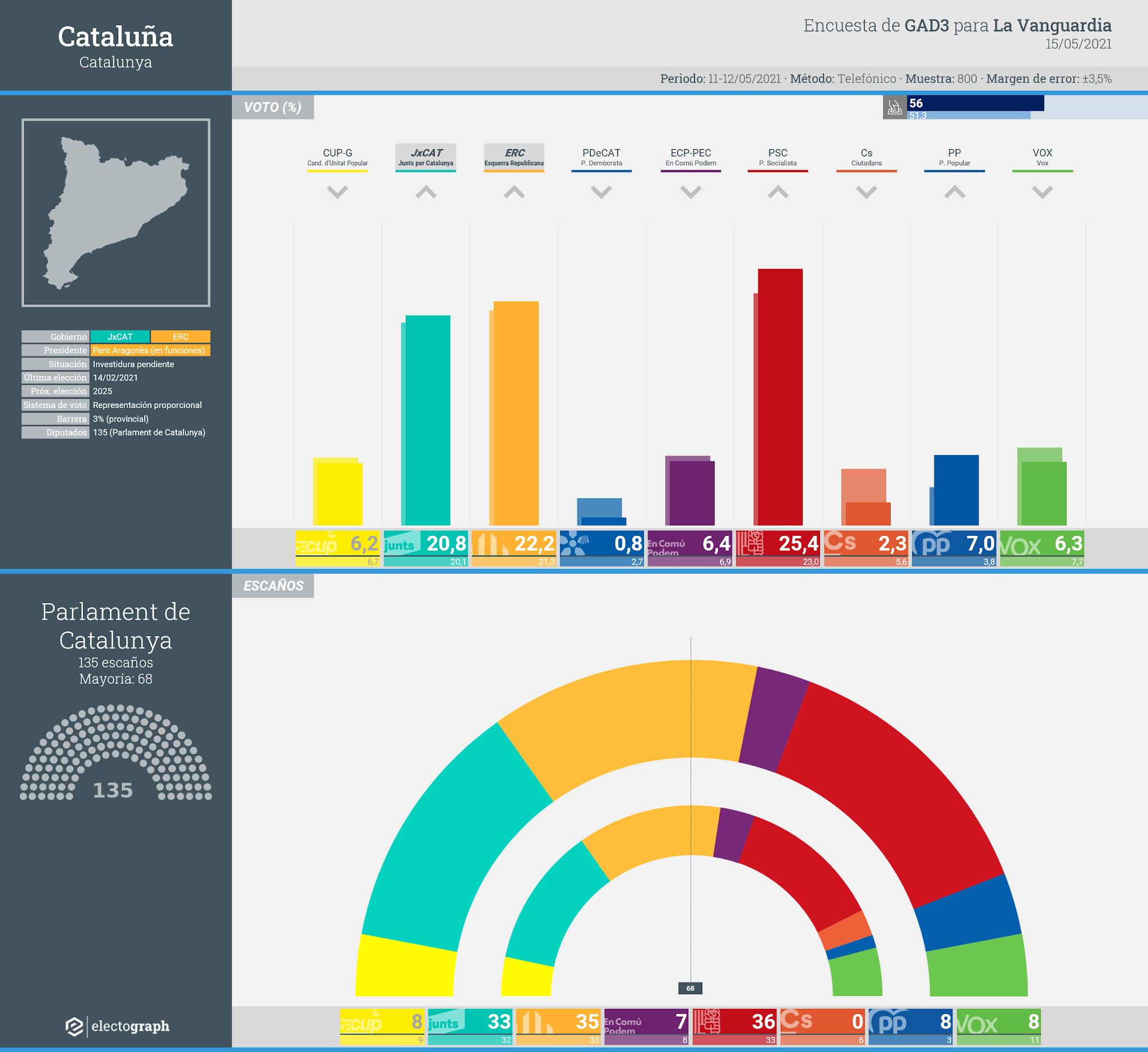 Gráfico de la encuesta para elecciones generales en Cataluña realizada por GAD3 para La Vanguardia, 15 de mayo de 2021
