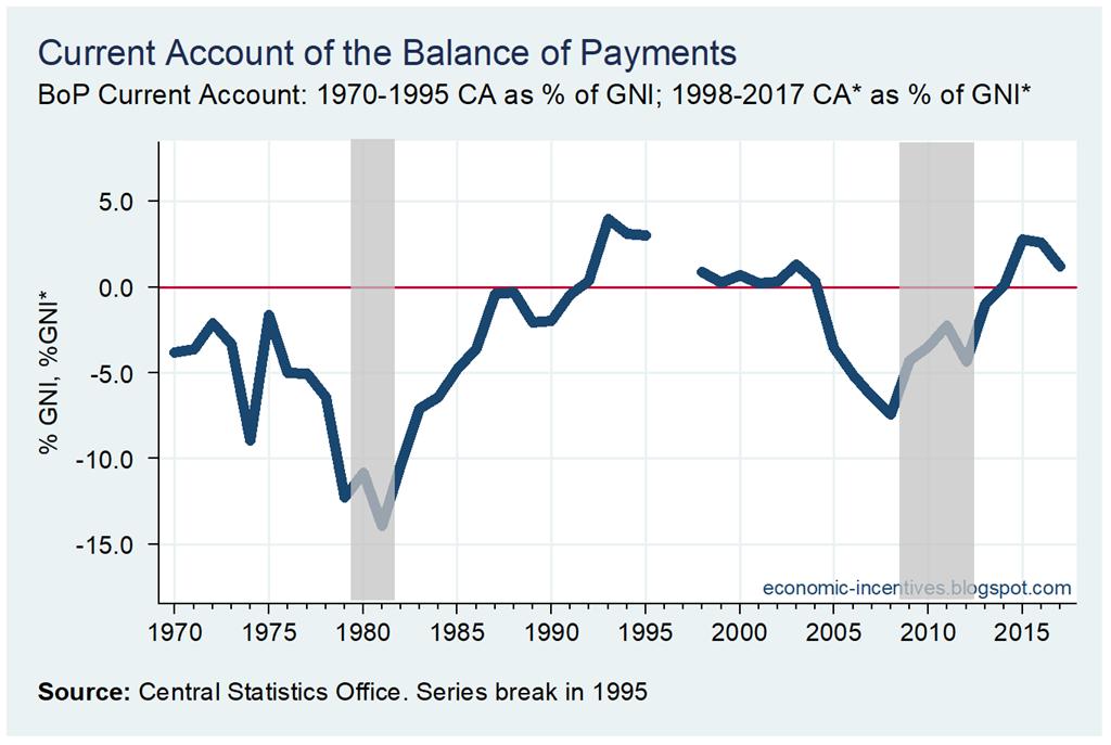 [BoP+Current+Account+1970-2017%5B2%5D]