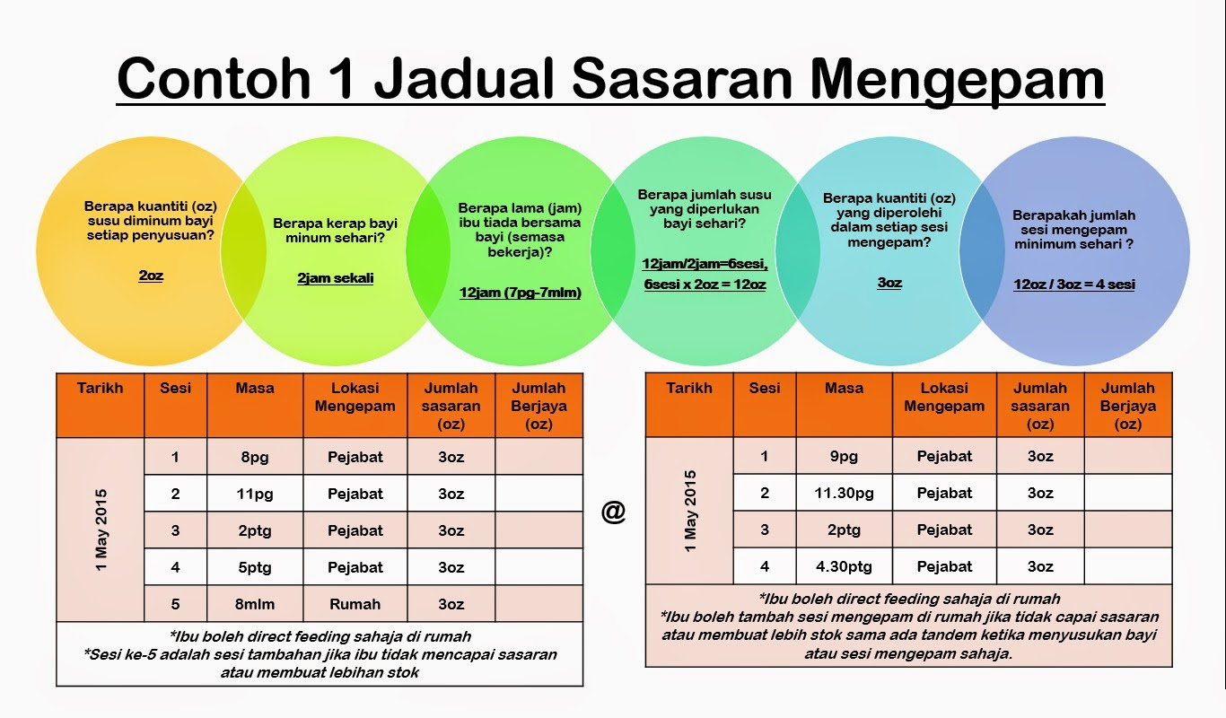 Image result for jadual pam susu