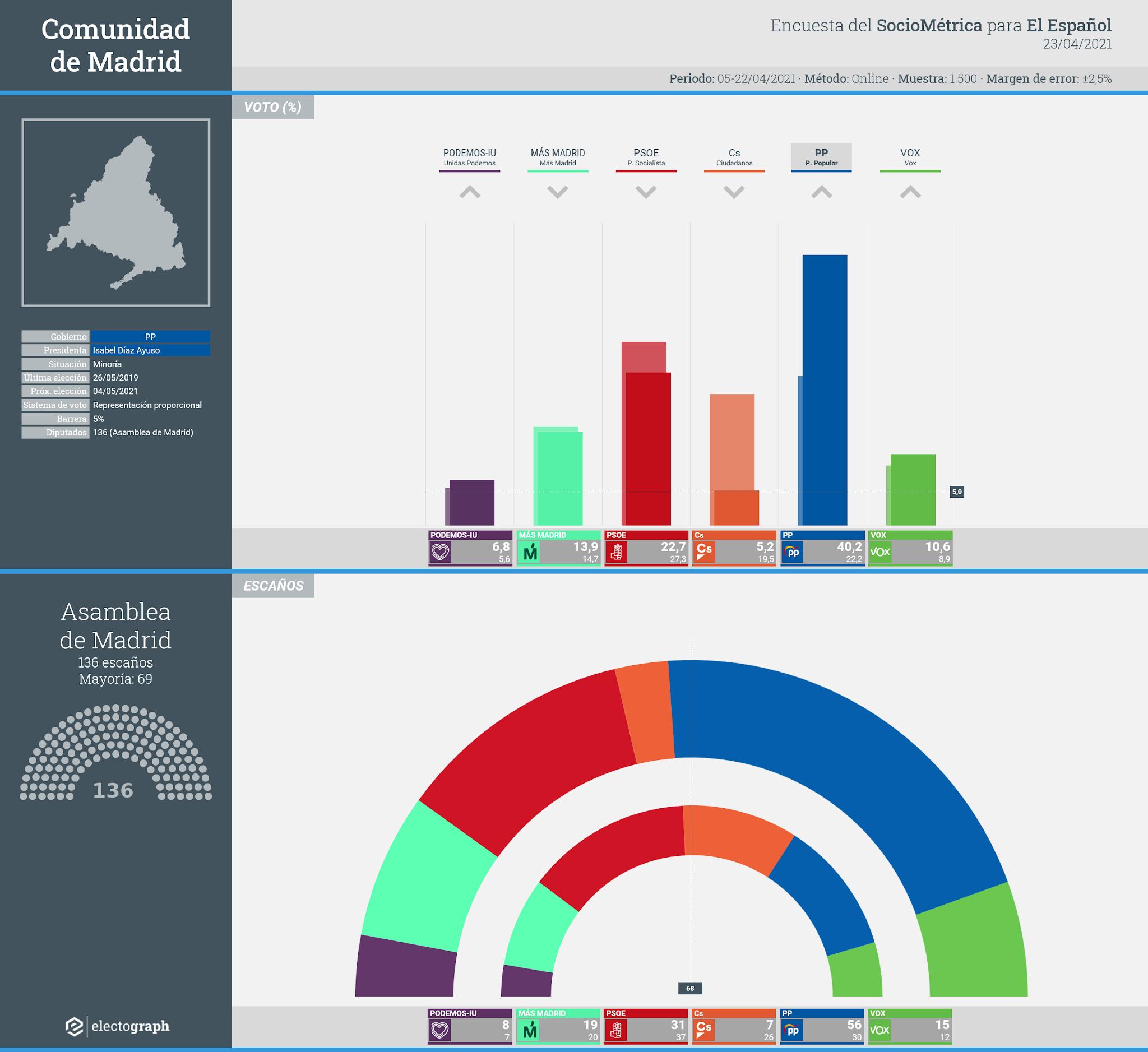 Gráfico de la encuesta para elecciones autonómicas en la Comunidad de Madrid realizada por SocioMétrica para El Español, 23 de abril de 2021