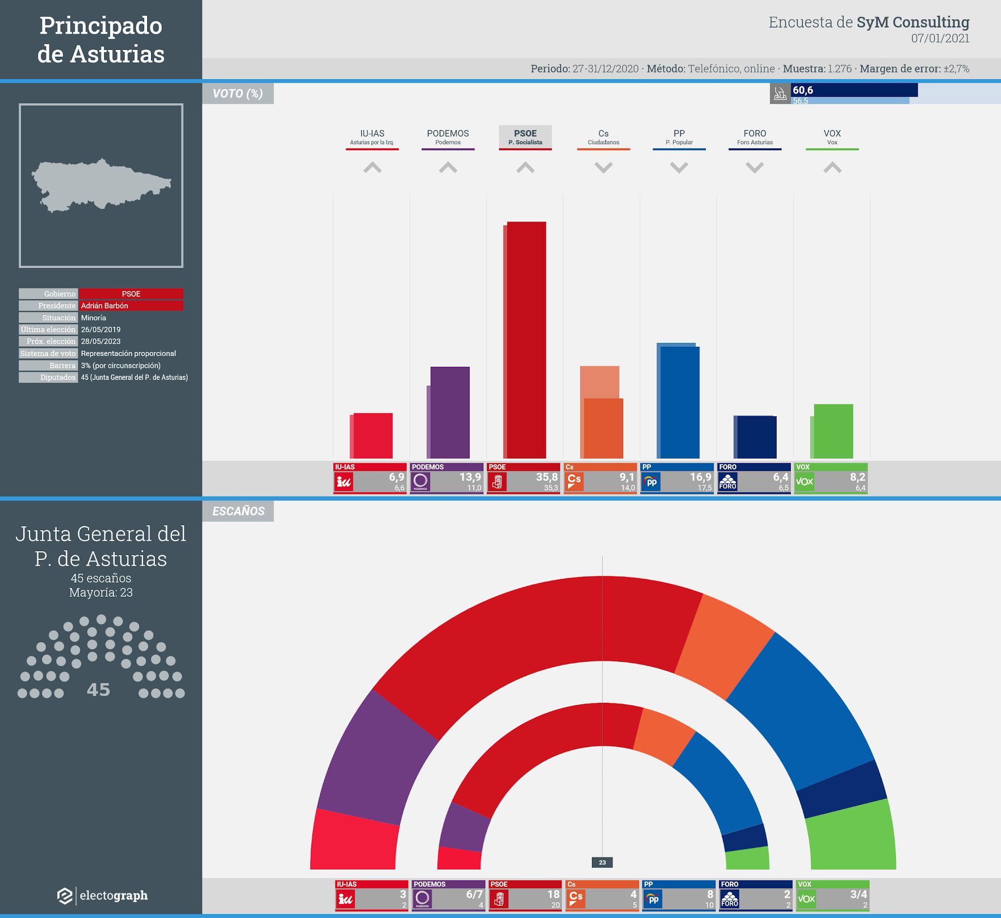 Gráfico de la encuesta para elecciones autonómicas en Asturias realizada por SyM Consulting, 7 de enero de 2021