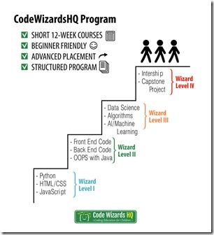 CWHQ-Program-Levels