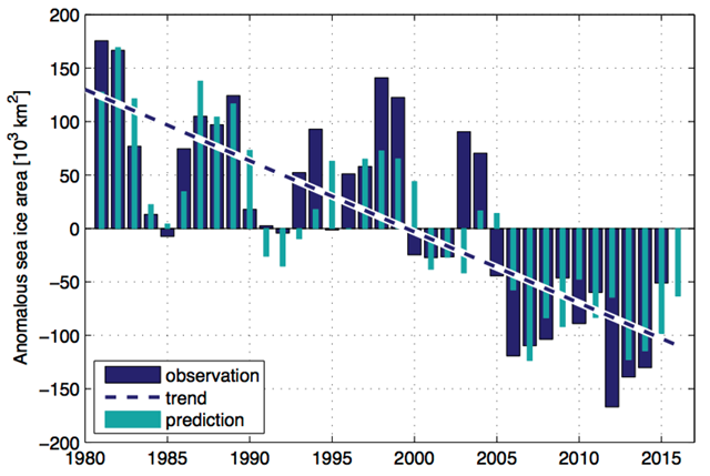 This figure shows observed (blue columns) and predicted (cyan) winter sea ice area in the Barents Sea, 1980-2015. The prediction is based on observed Atlantic heat entering the Barents Sea and the sea ice area the previous year. The predicted sea ice area for this winter (2016) is well below average, and less than that observed for 2015. Anomalously strong southerly winds have also contributed to the very small sea ice area this winter (not shown). Graphic: Ingrid Onarheim / Bjerknes Centre for Climate Research